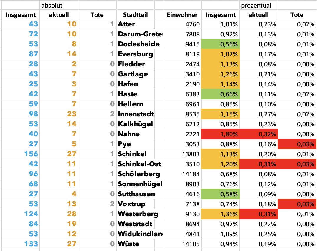 aktuelle Verteilung Corona-Infektionen in Osnabrück